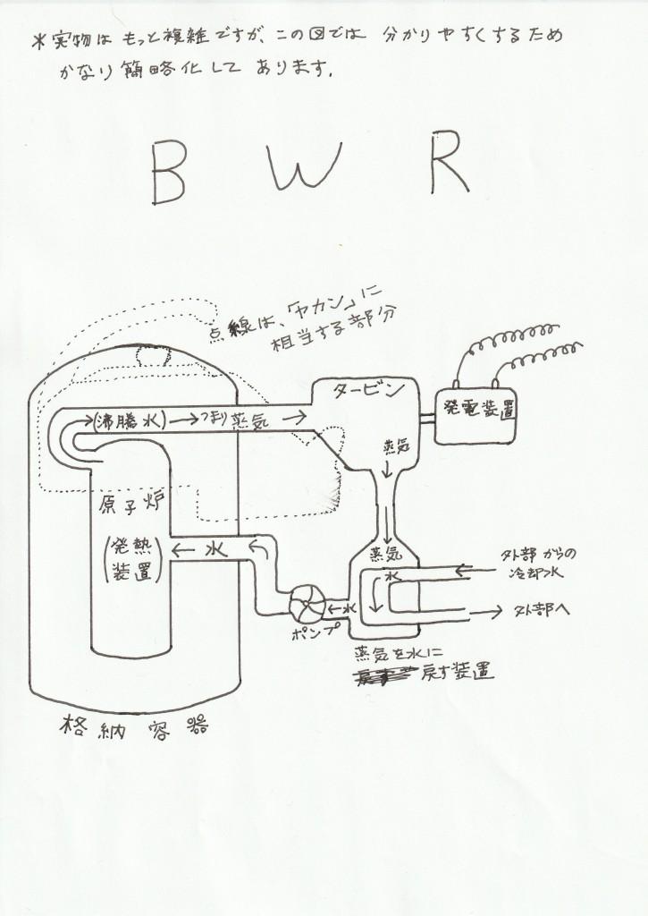 図3 BWR(沸騰水型)の原理