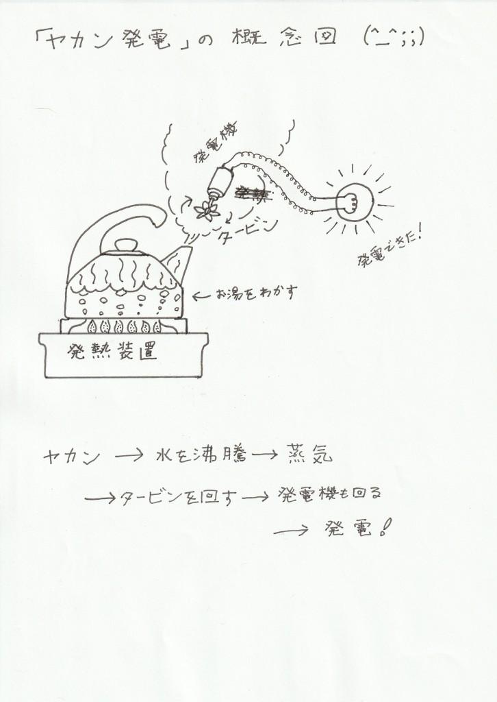 熱源に水の入ったヤカンをのせる → 蒸気発生 → それでタービンを回して発電