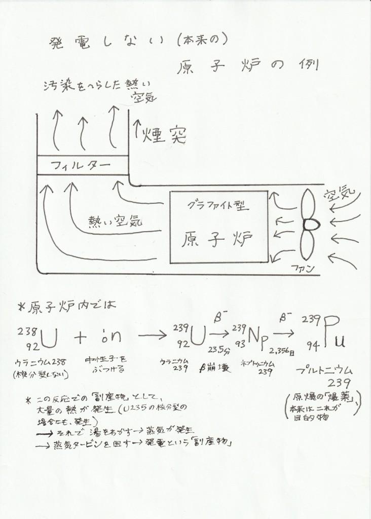 図1 発電しない実用原子炉の一例