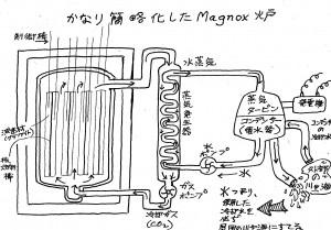 Magnoxの概念図 ・・ 熱したものは、冷やさなきゃ